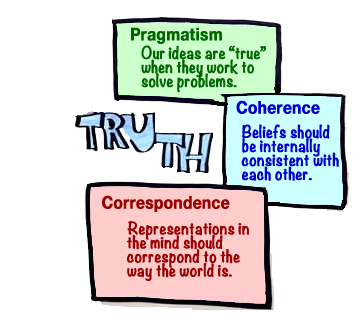 Theory of Truth